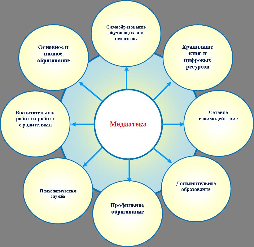 Схема организации единого